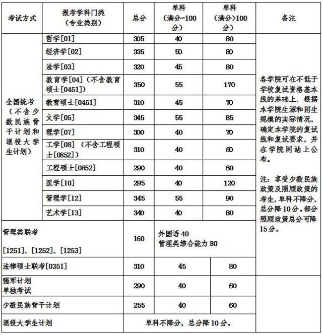 北航/北京航空航天大学2018年考研分数线