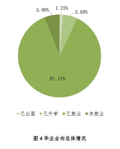北京林业大学2020年研究生毕业生就业质量年度报告