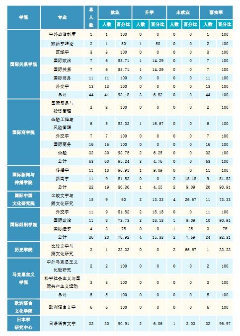 北京外国语大学2020年硕士生各院系毕业就业质量报告