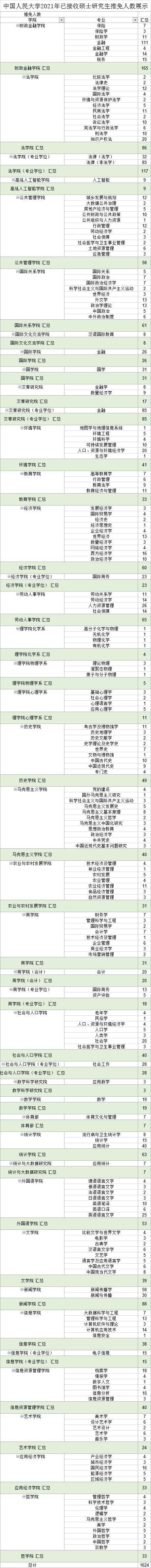 中国人民大学2021年拟录取推免研究生名单