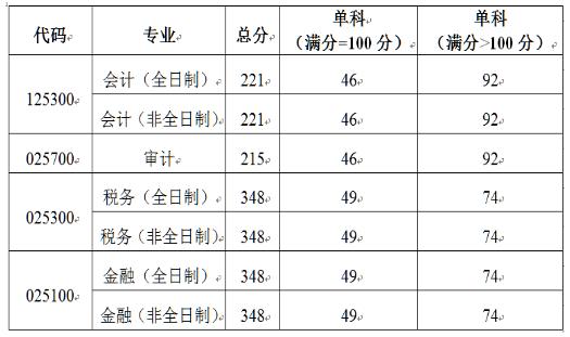 北京国家会计学院2021年硕士研究生招生复试基本分数线